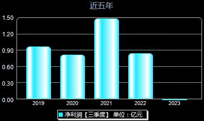 乐鑫科技688018年净利润
