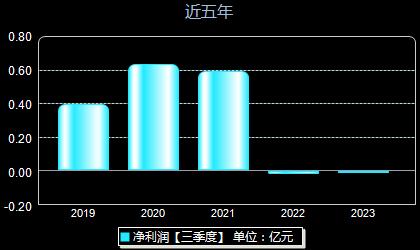 奥福环保688021年净利润