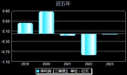 佳华科技688051年净利润