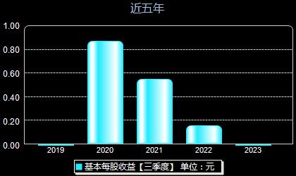 云涌科技688060每股收益