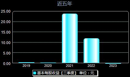 热景生物688068每股收益