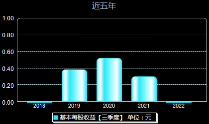虹软科技688088每股收益