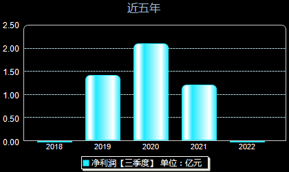虹软科技688088年净利润