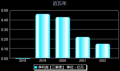瑞松科技688090年凈利潤