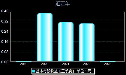 京源环保688096每股收益