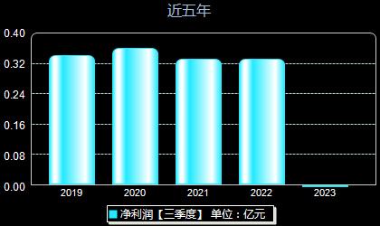 京源环保688096年净利润