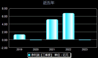 晶晨股份688099年净利润