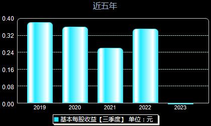 金宏气体688106每股收益