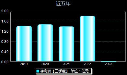 金宏气体688106年净利润