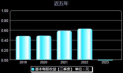 中國電研688128每股收益