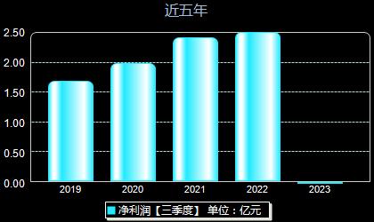 中國電研688128年凈利潤