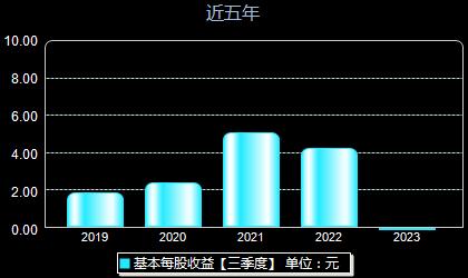 华峰测控688200每股收益