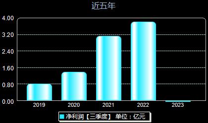 华峰测控688200年净利润