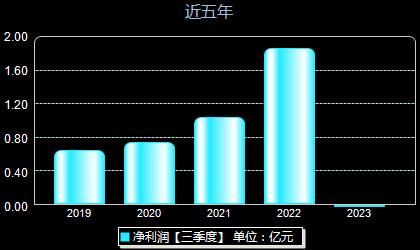 华特气体688268年净利润