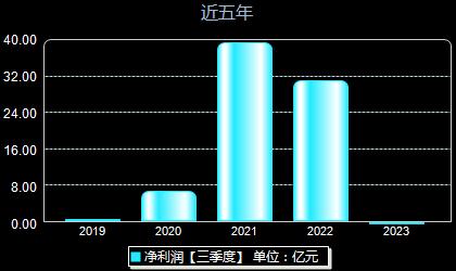 东方生物688298年净利润
