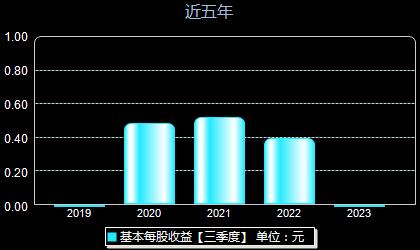 长阳科技688299每股收益