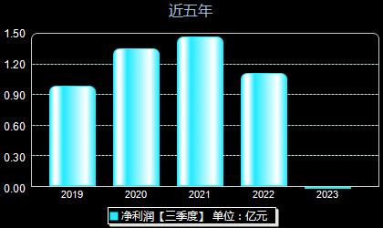 长阳科技688299年净利润