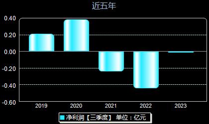 微芯生物688321年净利润