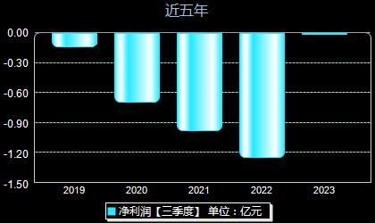 亿华通688339年净利润