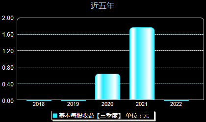 昊海生科688366每股收益