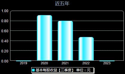 安必平688393每股收益