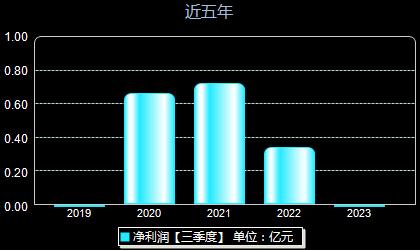 安必平688393年净利润