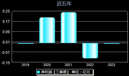 慧辰资讯688500年净利润