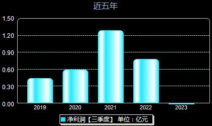 芯朋微688508年净利润