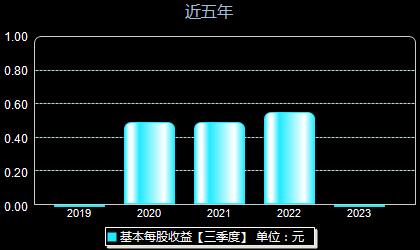 江航装备688586每股收益