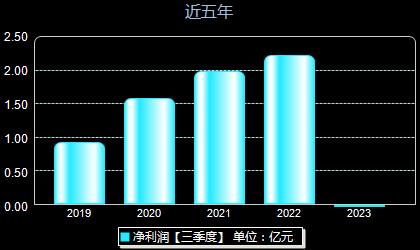 江航装备688586年净利润