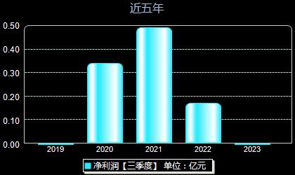 新致软件688590年净利润