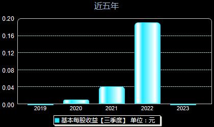 皖仪科技688600每股收益