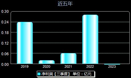 皖仪科技688600年净利润