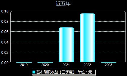 九聯科技688609每股收益
