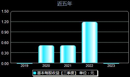 中芯国际688981每股收益